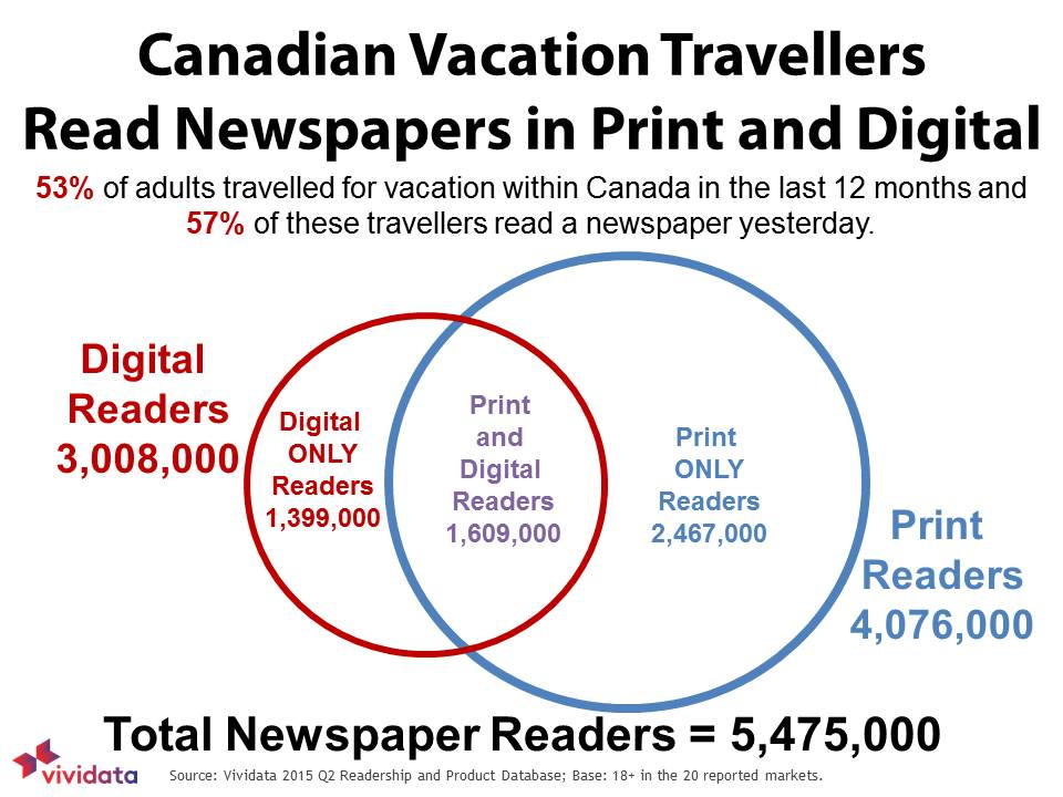Canadian Vacation Travellers Read Newspapers