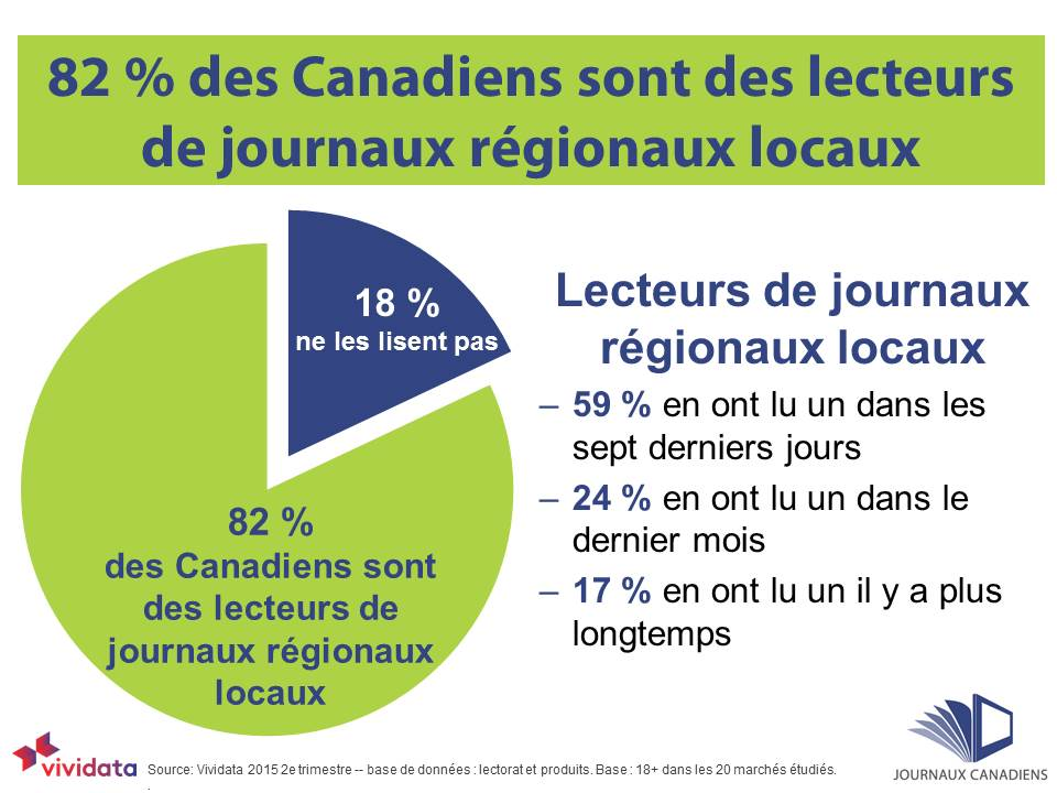 82% community newspaper readers FRENCH