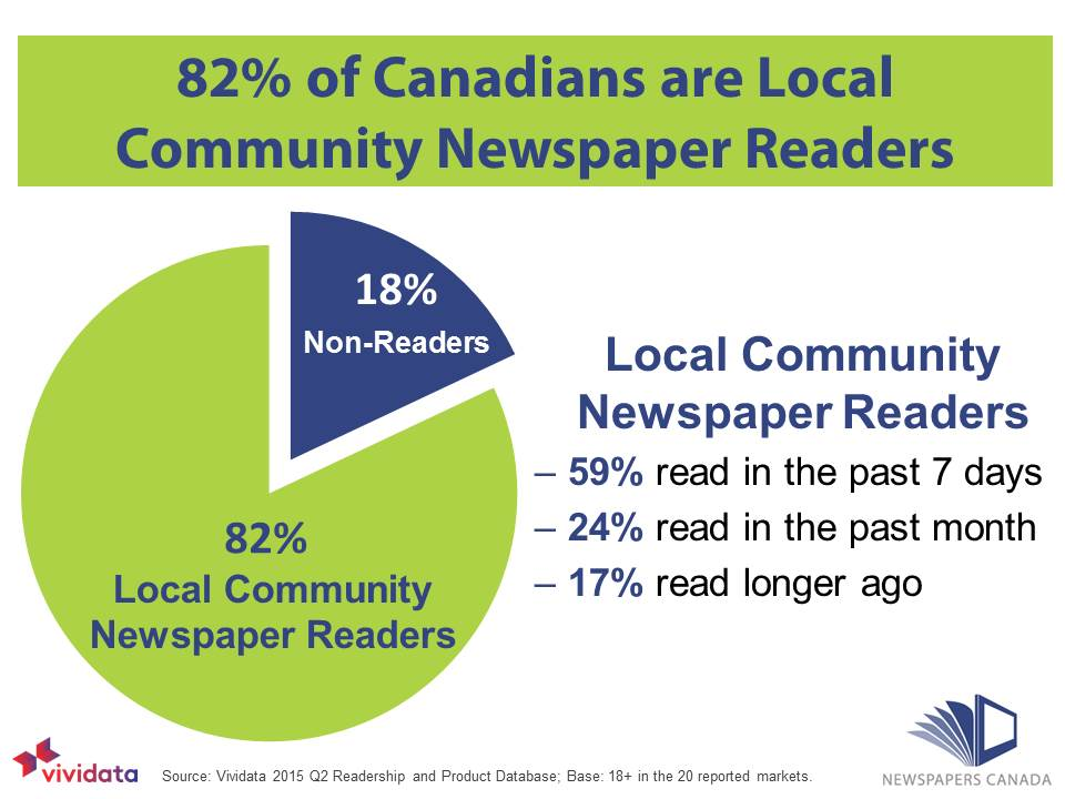 82% community newspaper readers