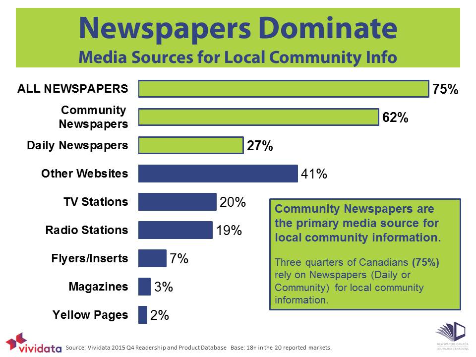 Newspapers Dominate for Community Info