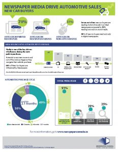 Newspaper Media Drive Automotive Sales FACT SHEET New Car Buyers_Page_1