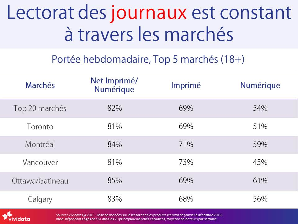 Total Newspaper readership consistent-FRENCH