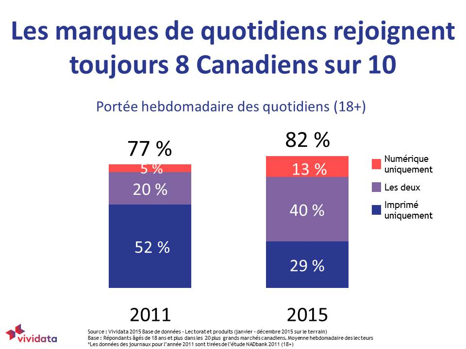 Daily newspaper brands still reach 8 out of 10 Canadians FRENCH