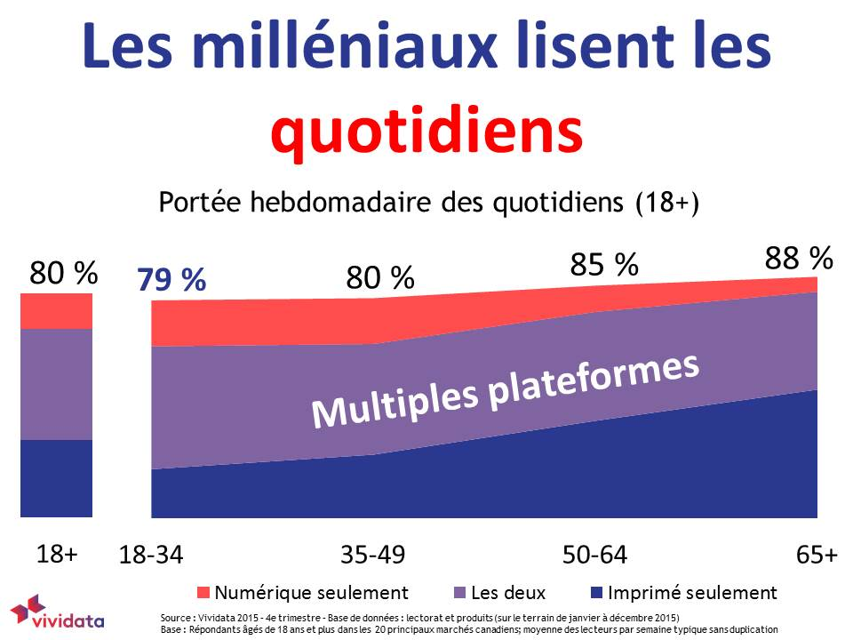 Millennials read Daily Newspapers too FRENCH