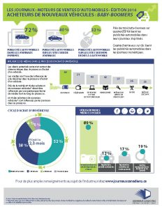 Newspaper Media Drive Automotive Sales FACT SHEET Boomers FRENCH_Page_1