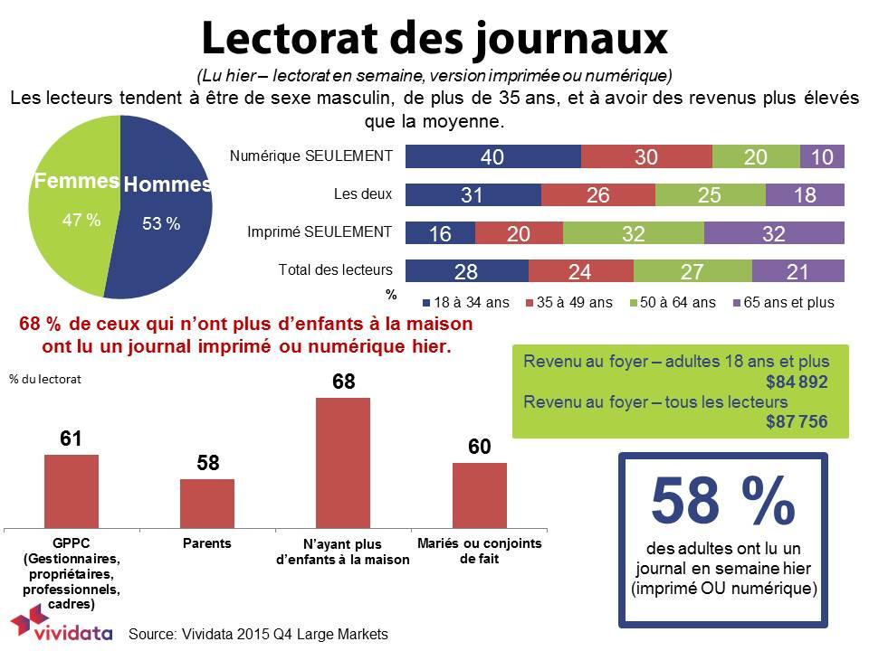 Vividata Reader Profile FRENCH