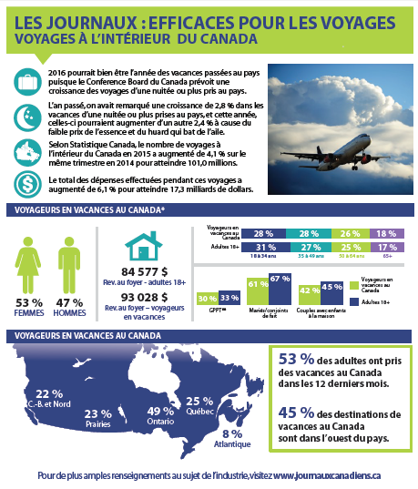 Fact Sheet - Domestic Travel In Canada (1)-page-001
