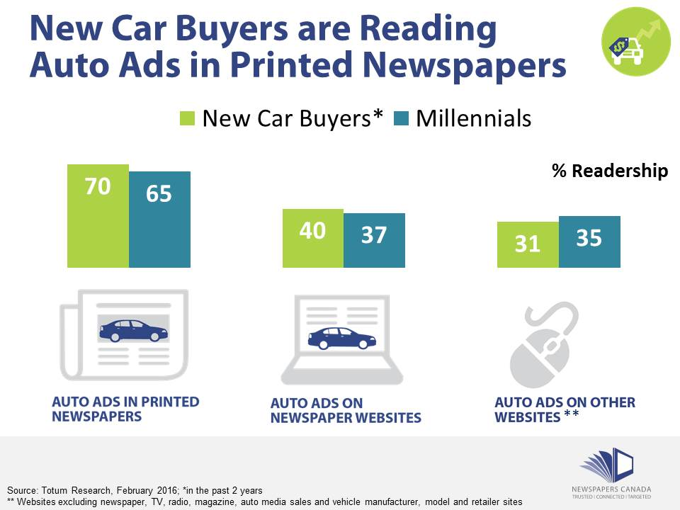chart-new-car-buyers-are-reading-auto-ads-in-newspapers