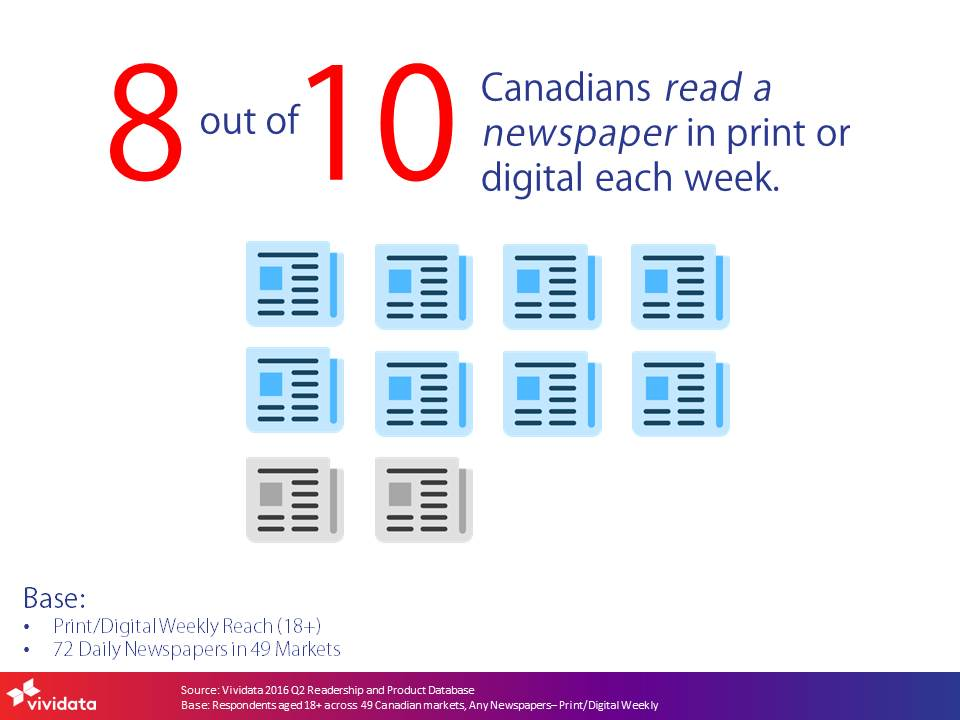 eight-out-of-ten-read-a-newspaper-2016q2