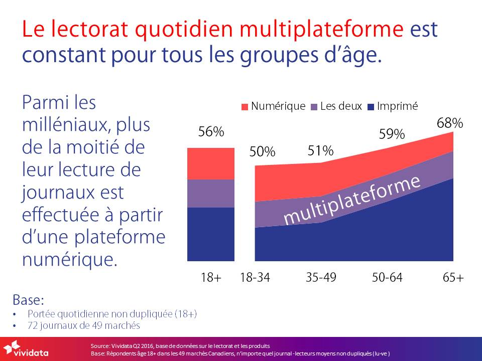2016q2-daily-cross-platform-newspaper-readership-french