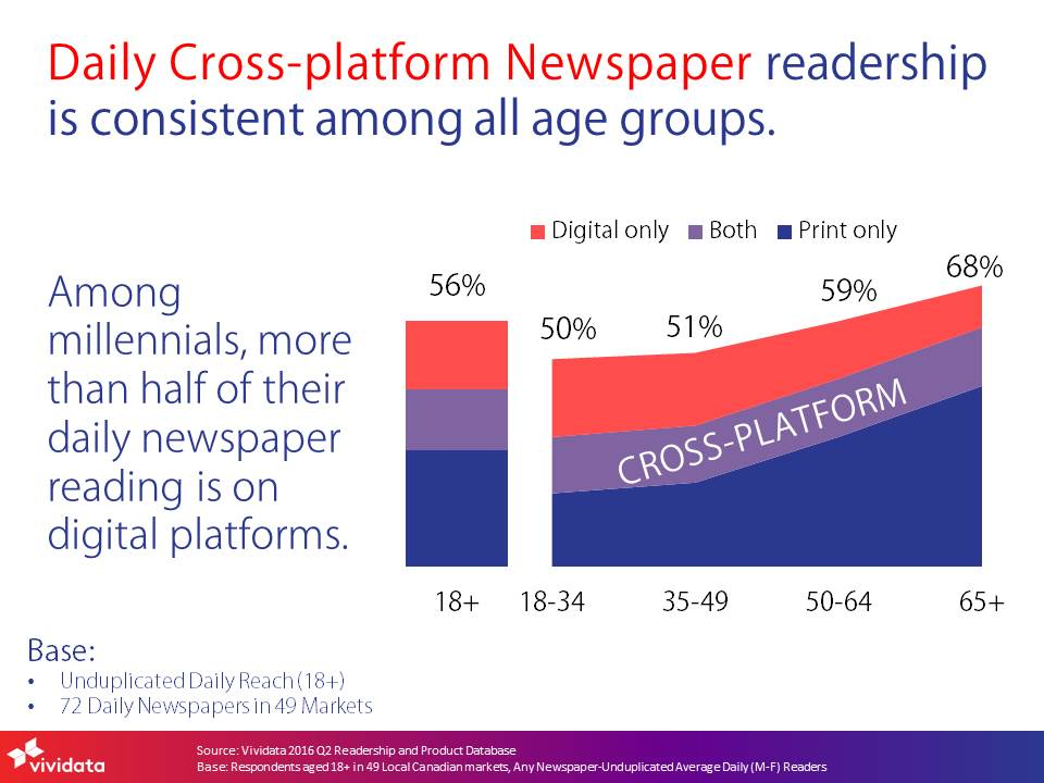 2016q2-daily-cross-platform-newspaper-readership