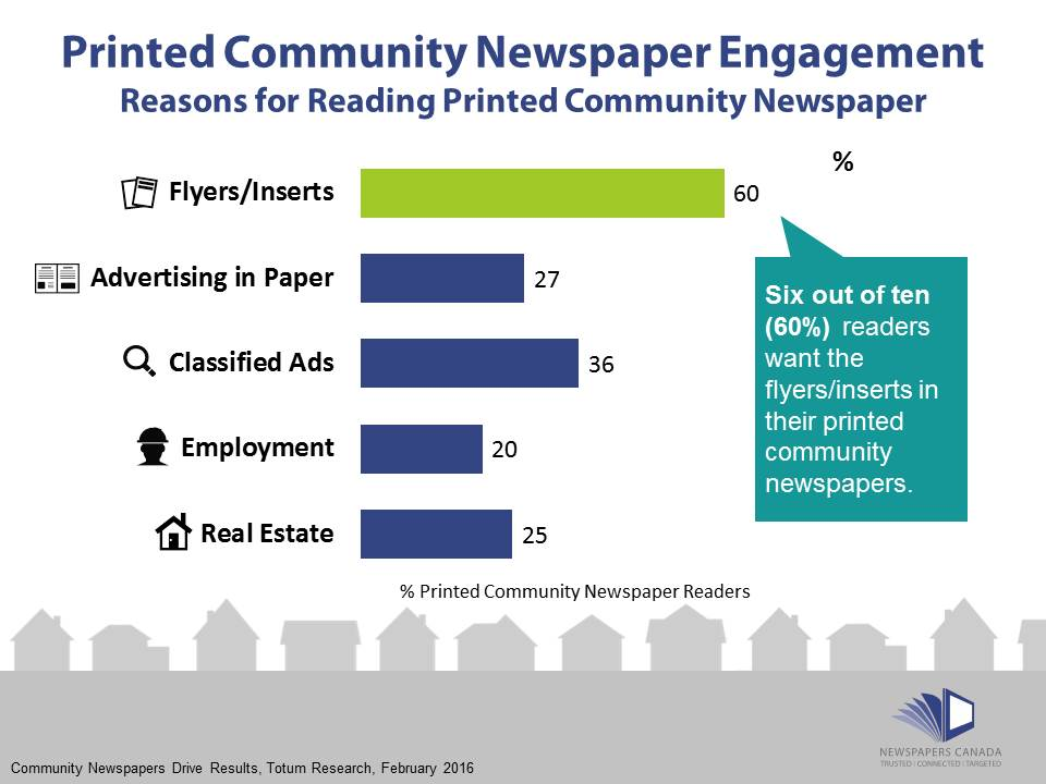 community-newspapers-drive-results-2016-reasons-for-reading-advertising
