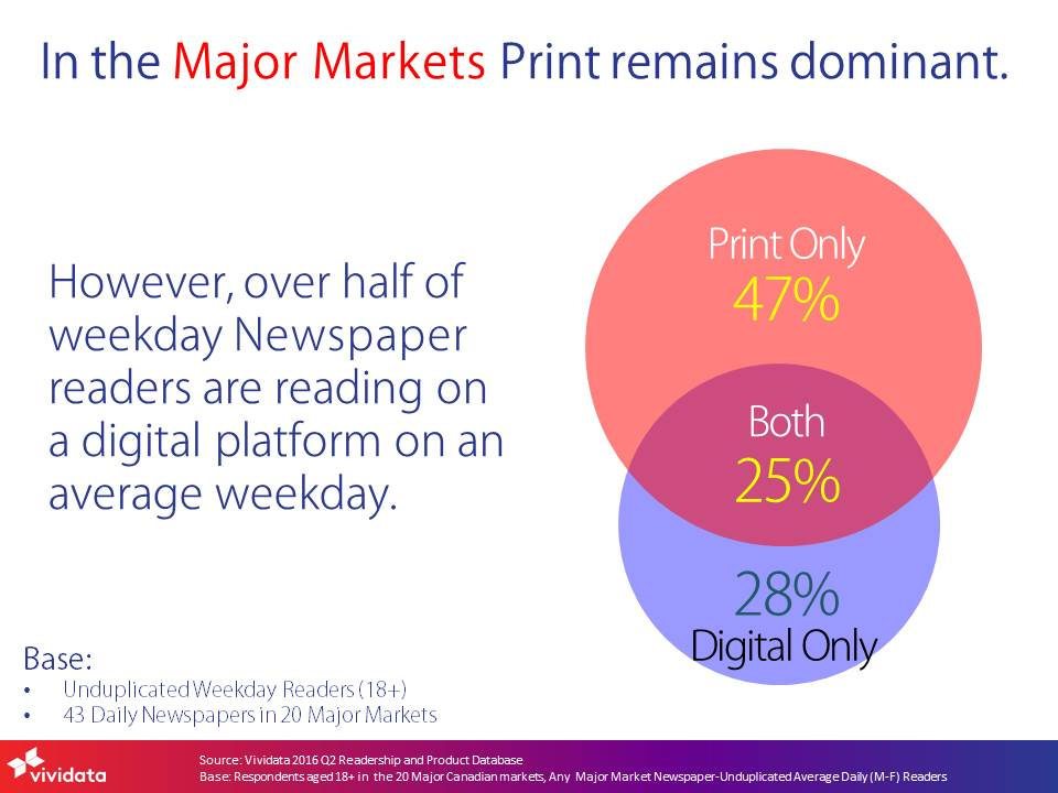2016q2-print-remains-dominant_major-markets