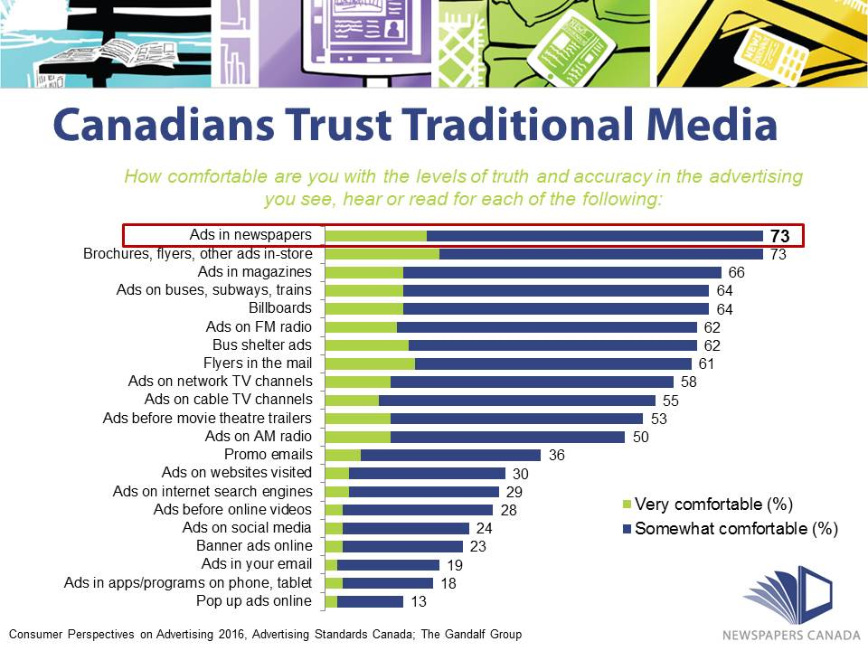trust-in-news-media-2016_chart