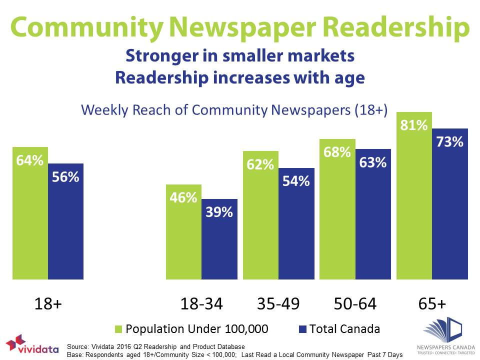 newspaper readership research I most newspapers do readership research, but type, quality and use vary widely  the use of readership research] is becoming increasingly common in news.