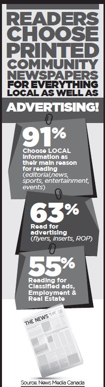 Readers choose printed community newspapers for everything LOCAL as well as ADVERTISING