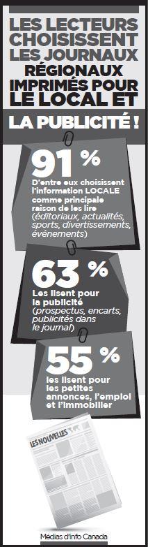 Les lecteurs choisissent les journaux régionaux imprimés pour le local et la publicité