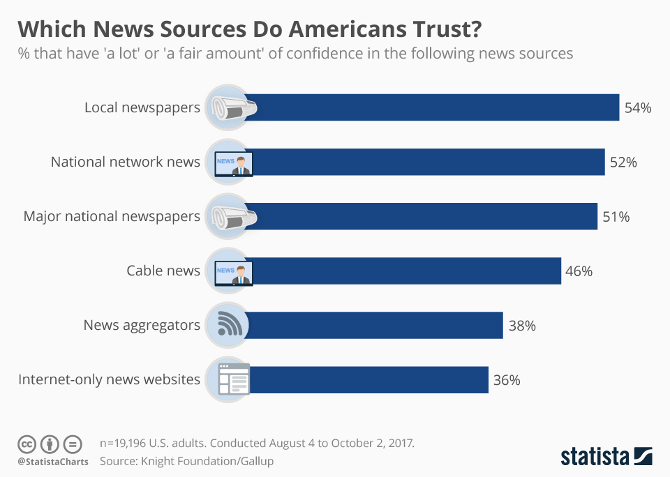 Local newspapers most trusted news source by Americans ...