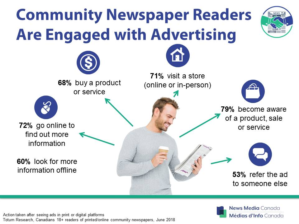 Community newspaper readers are engaged with advertising and respond to ads with action