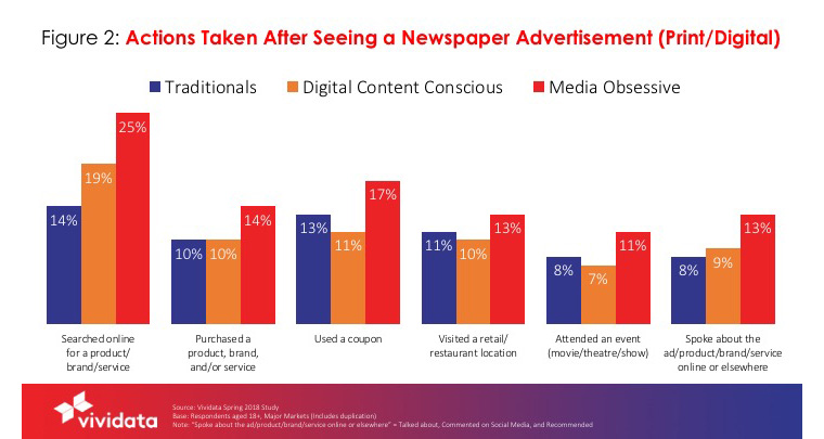 New research provides insights about audiences for newspaper brands