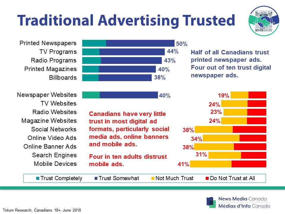 Research shows newspaper ads are most trusted