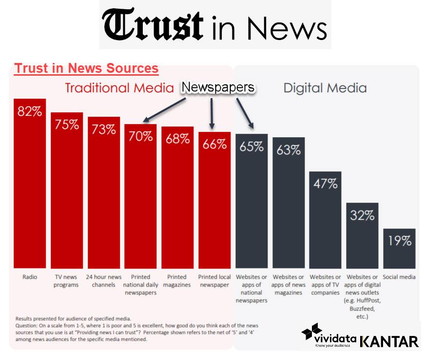 Trust in media transcends basic attention metrics: research