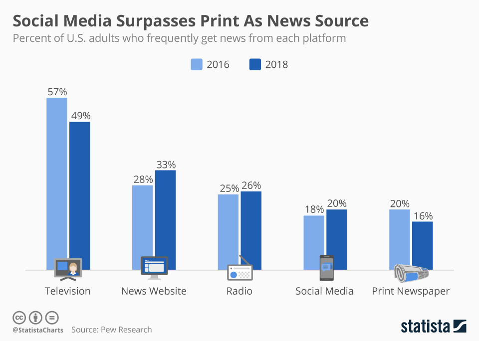 Social media surpasses print as a news source