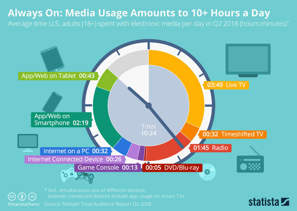 Always On: Media usage amounts to more than 10 hours per day in the U.S.