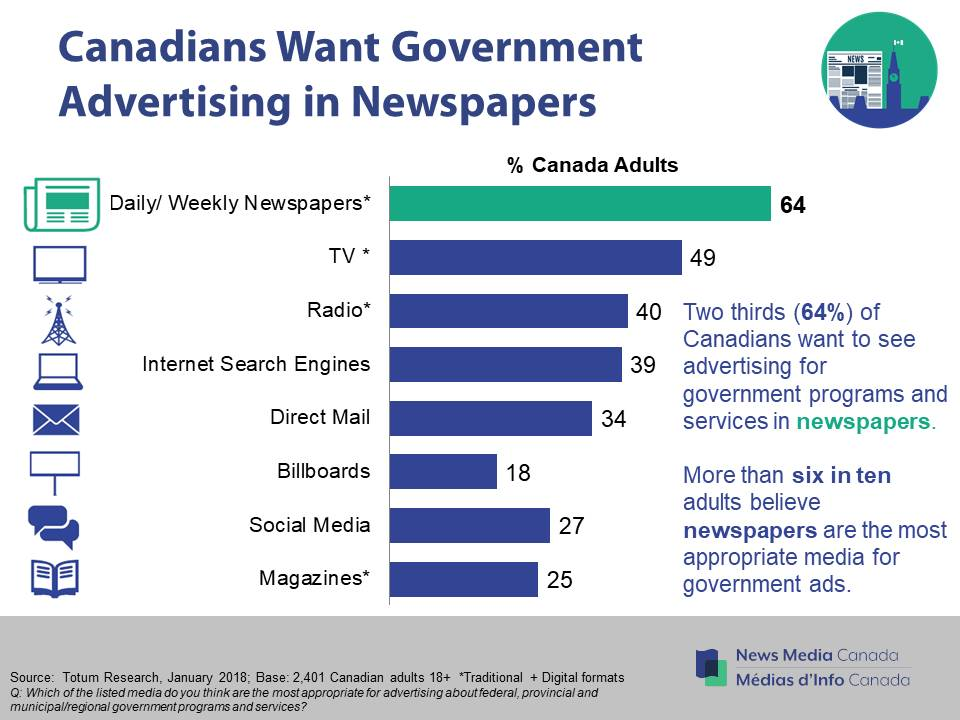 Despite low level of trust, federal government favours social media advertising