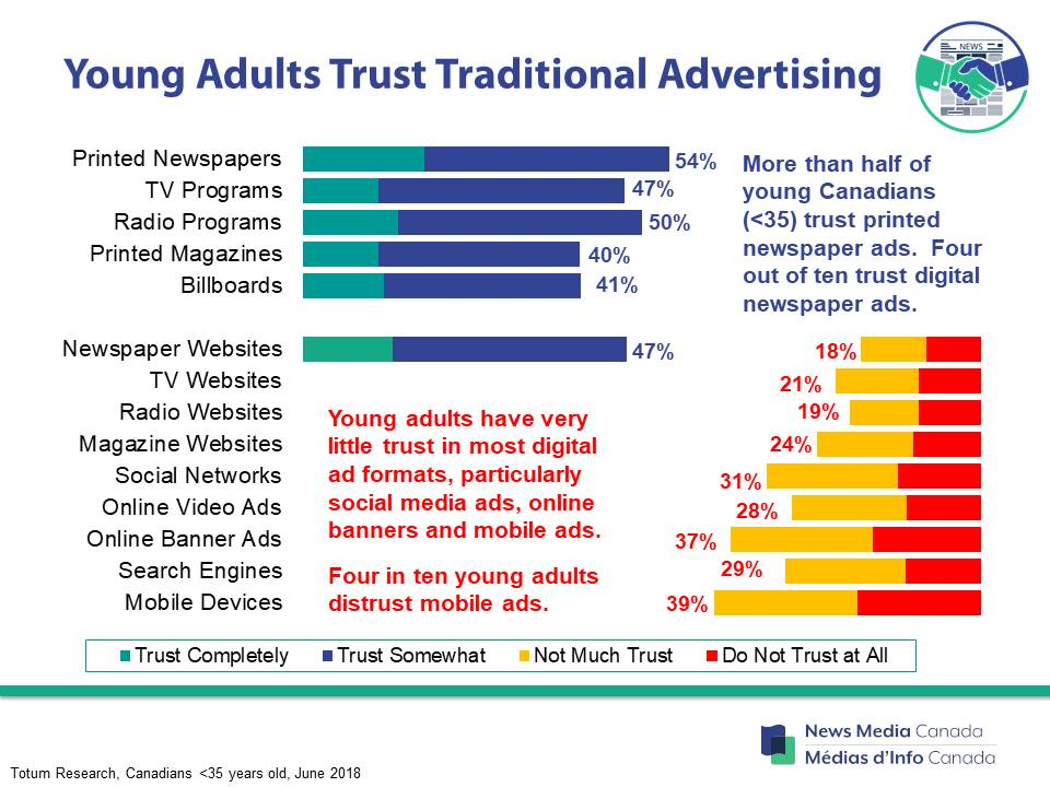Young adults have strong trust in newspaper ads