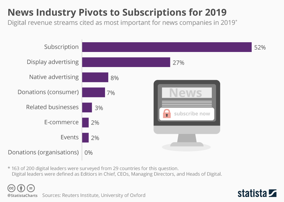 News industry pivots to subscriptions in 2019