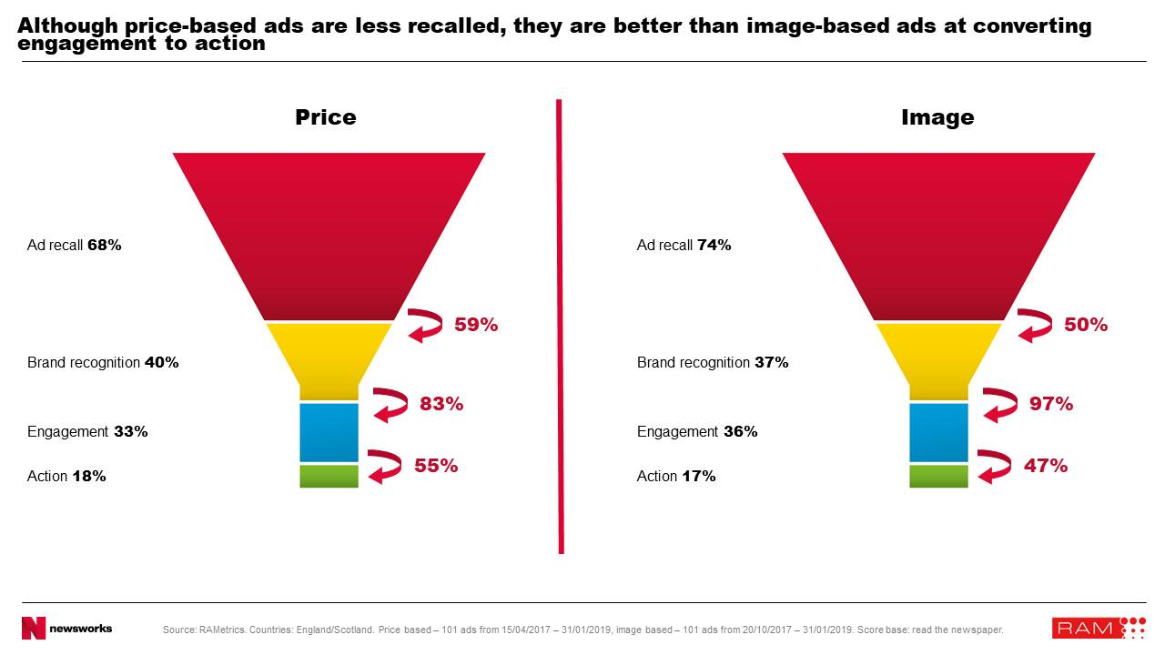 UK research finds that image-based ads outperform price based ads