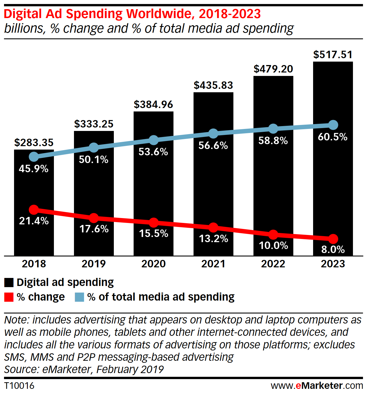 Research: Digital ad spending continues to grow globally
