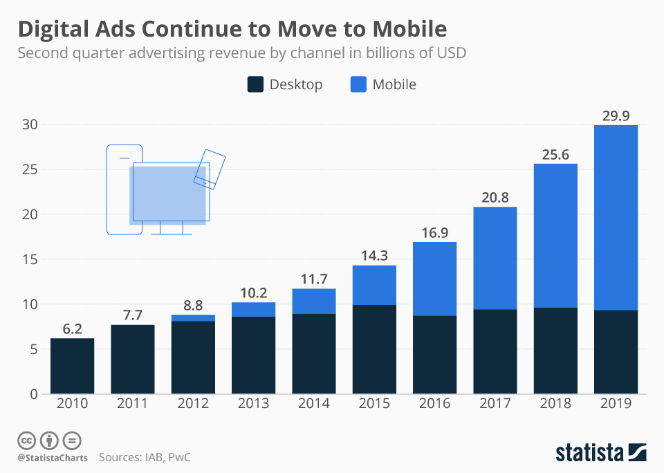Digital ads continue shift to mobile