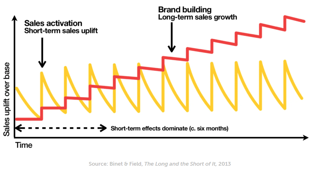 Now is the time to continue brand building: research