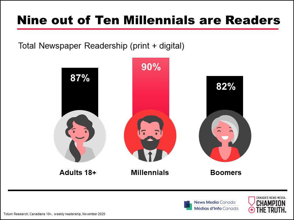 New survey results show 90% of Millennials read newspapers in print or digital formats